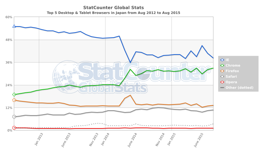 StatCounter-browser-JP-monthly-201208-201508